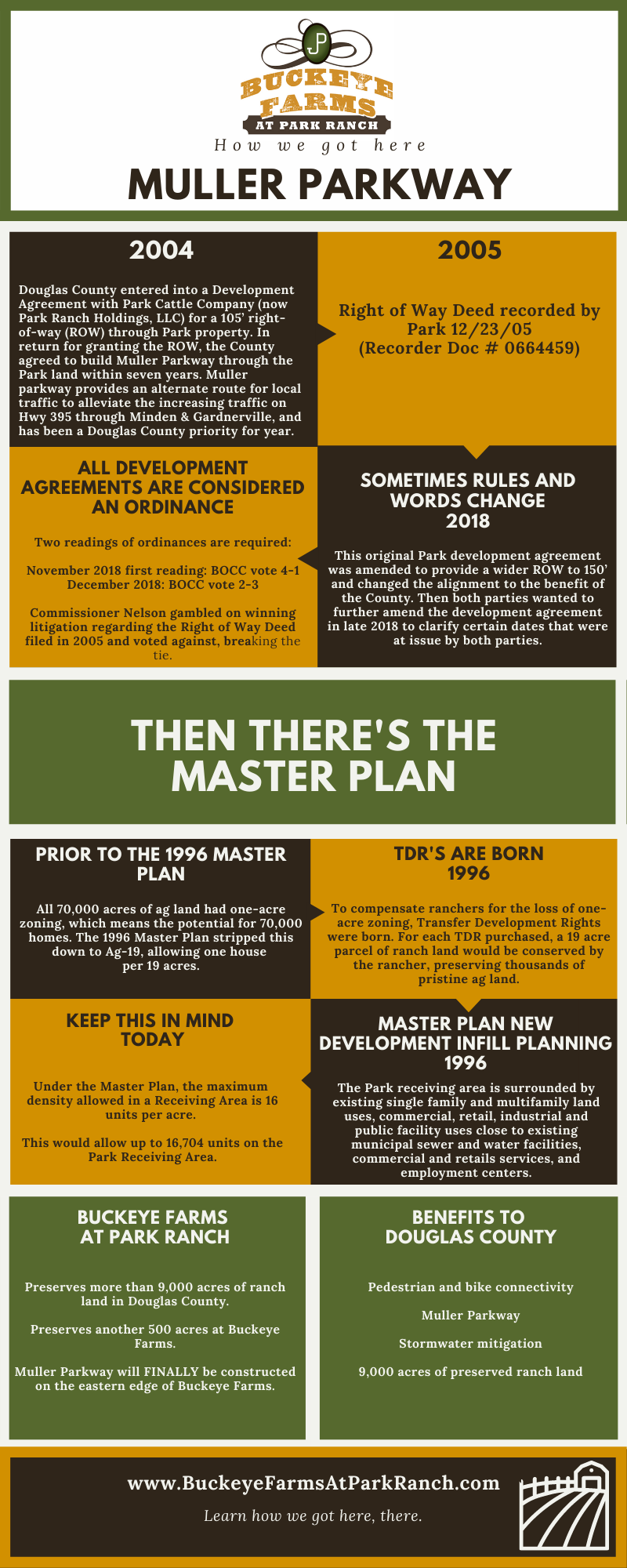 Infographic about Muller Parkway and Couglas County master plan (transcribed below)